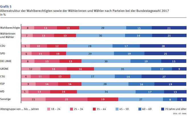 graphique montrant l'âge des électeurs par parti politique aux élections de 2017 au Bundestag