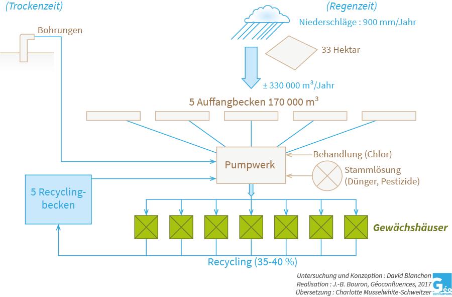 schéma représentant le traitement des eaux dans la rosiculture kenyane