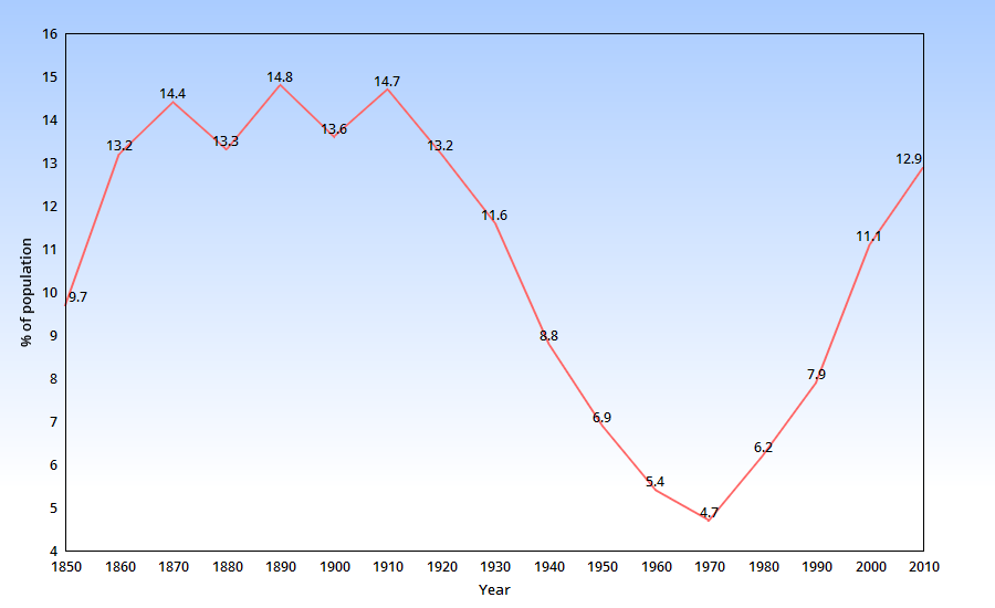 The percentage of the US population that is foreign-born, 1850-2010 (source: Census 2011).