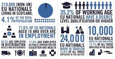 Infographic   Contribution of EU citizens in Scotland