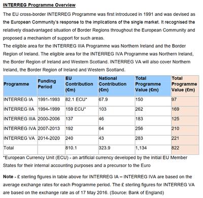interreg programme