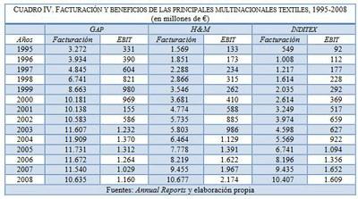 Inditex 4