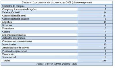 Inditex 5